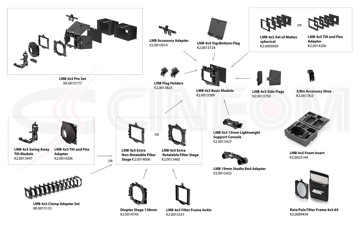 08 ARRI LMB 4x5 Pro Set with LMB 4x5 Clamp On Set 3 Stage Configuration Overview