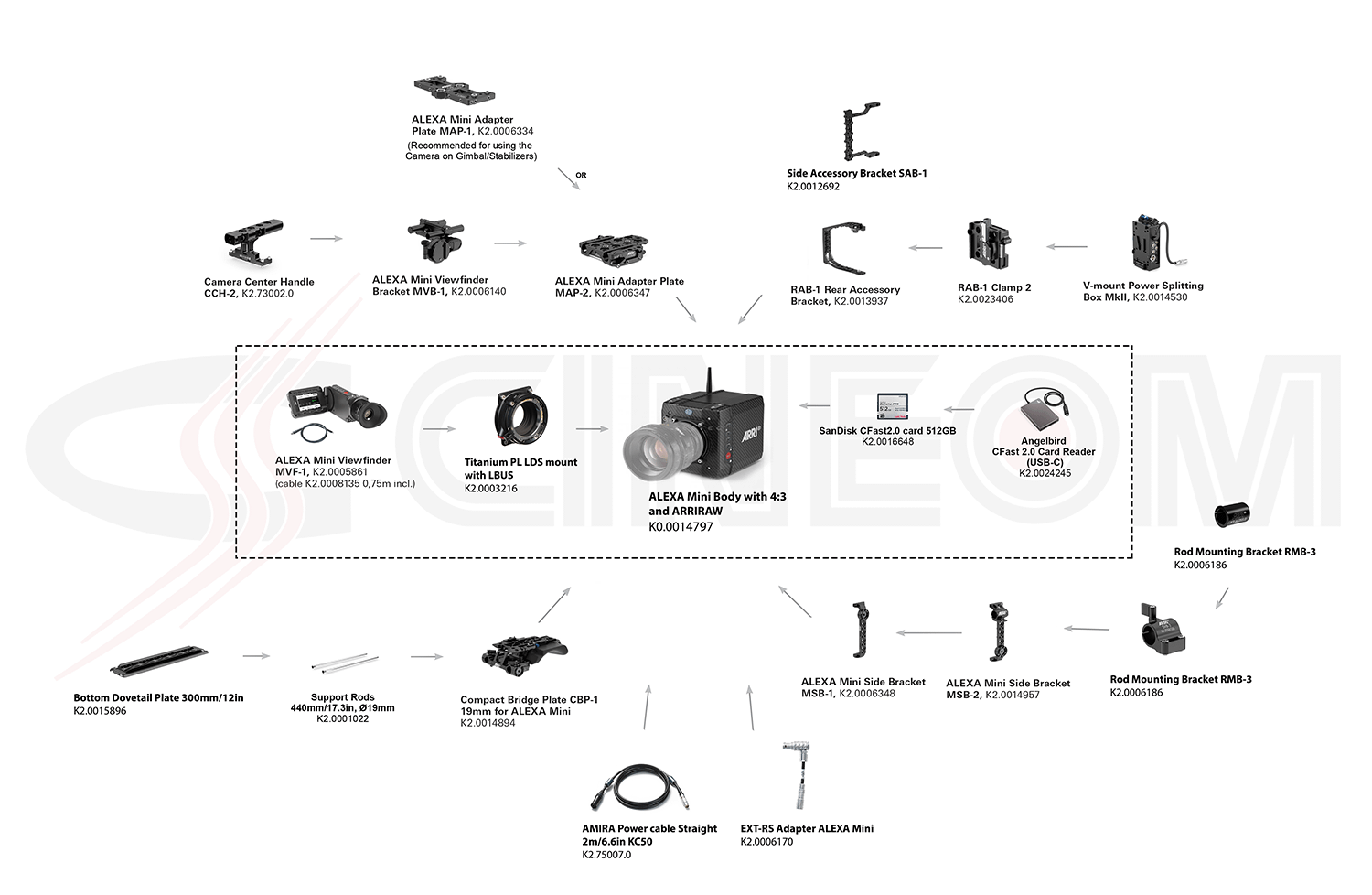 01 Mini Body Package - Configuration Overview