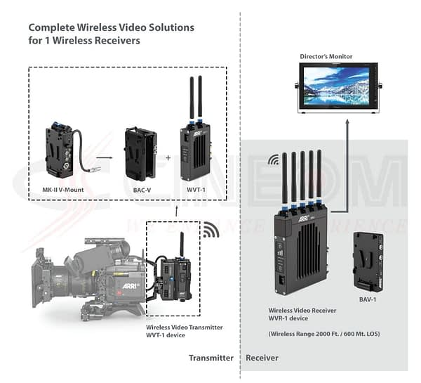 06 Wireless Video Solutions 1 Receiver