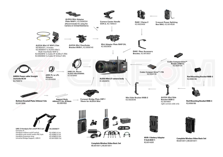 04 MiniLF Full Kit ARRI ALEXA Mini LF Ready to Shoot Set V Full Package