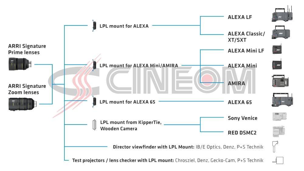 ARRI Signature Zoom Lense Compatibility Data